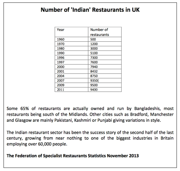 Number of Indian Restaurants Text